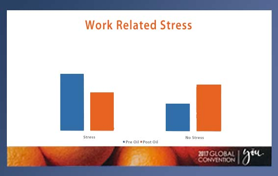 Global convention work rel stress